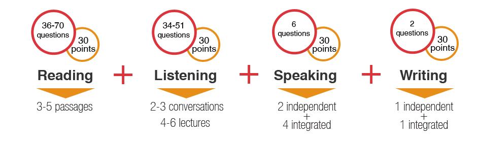 Cấu trúc bài thi TOEFL