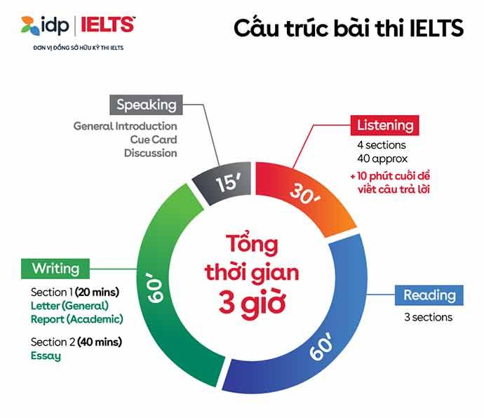 Bài thi IELTS bao gồm 4 kỹ năng: Nghe, Nói, Đọc, Viết