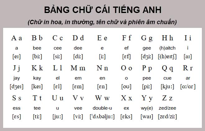 Phiên âm chữ cái trong tiếng Anh