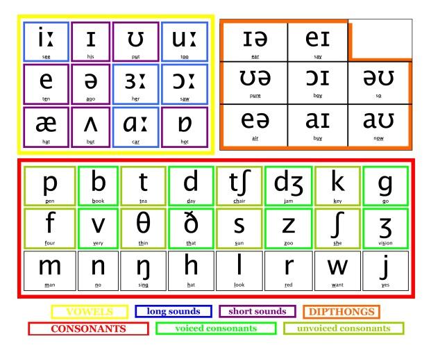 Các phụ âm trong bảng phiên âm Quốc tế IPA