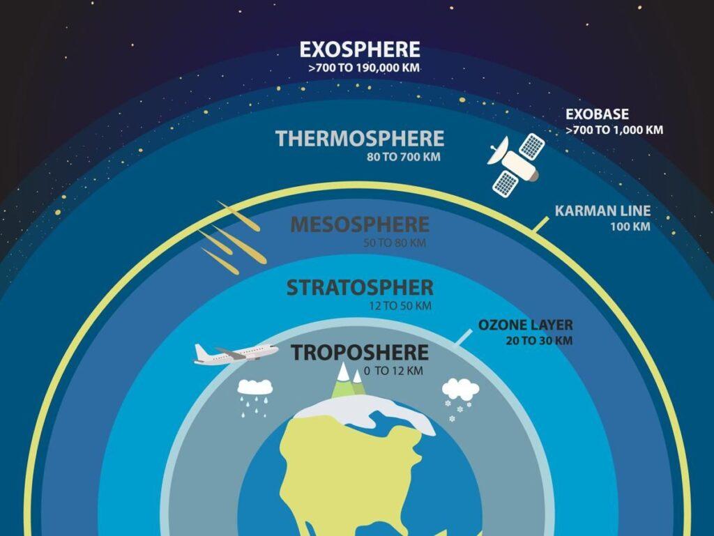 ozone layer /ˈəʊzəʊn ˈleɪə/: tầng ô-zôn