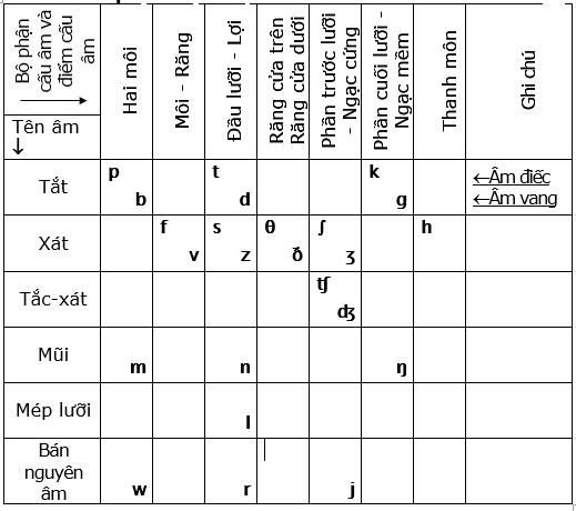 Phụ âm và cách đọc