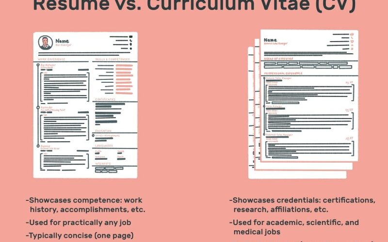 10 từ nên có trong CV bạn nên biết
