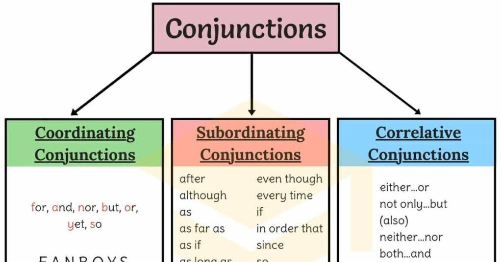 Các loại liên từ