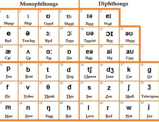 Bảng phiên âm tiếng Anh IPA - Cách phát âm chuẩn quốc tế