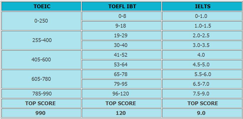 Bảng quy đổi điểm chứng chỉ TOEIC, IELTS, TOEFL IBT