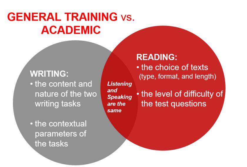 Sự khác biệt của hai bài thi IELTS Academic và IELTS General Training