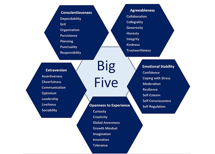 Trắc nghiệm 5 khía cạnh tính cách cơ bản